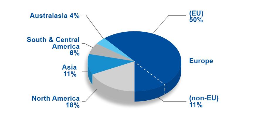 HEPF17 Statistics - participants by continents