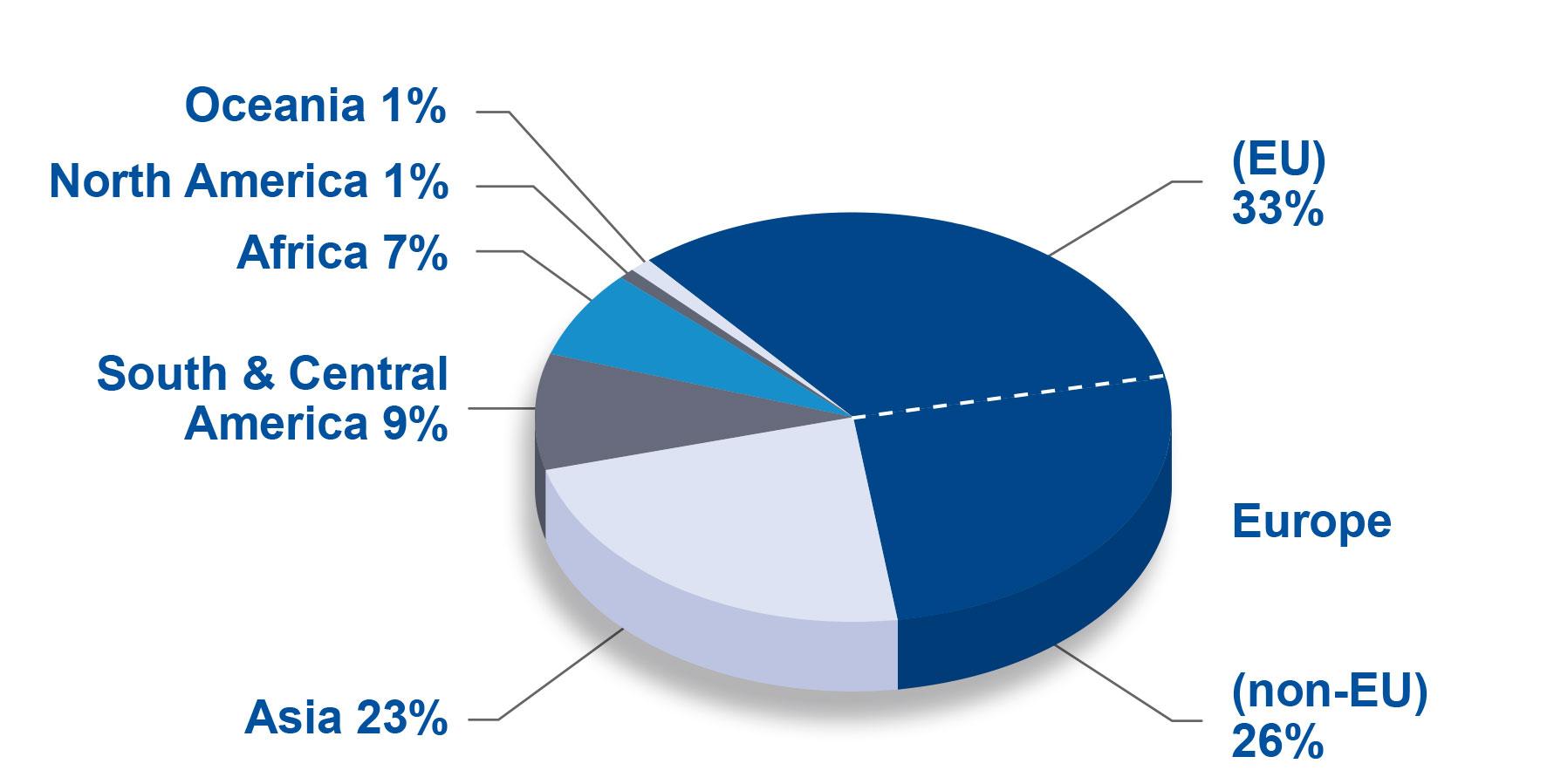 Berlin 17 Statistics - agent demographics