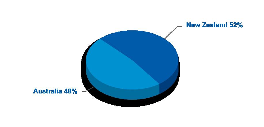 ANZA18 Educator Demographics
