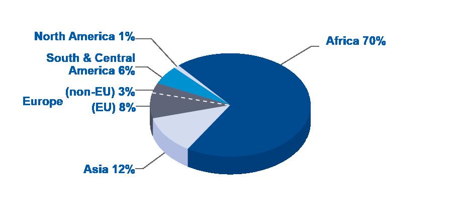 Africa18 Agent Demographics