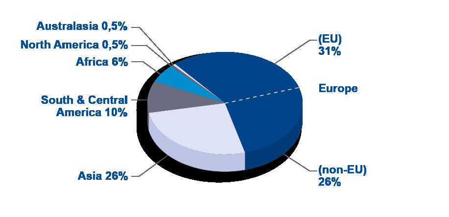 Berlin 18 Statistics - agent demographics
