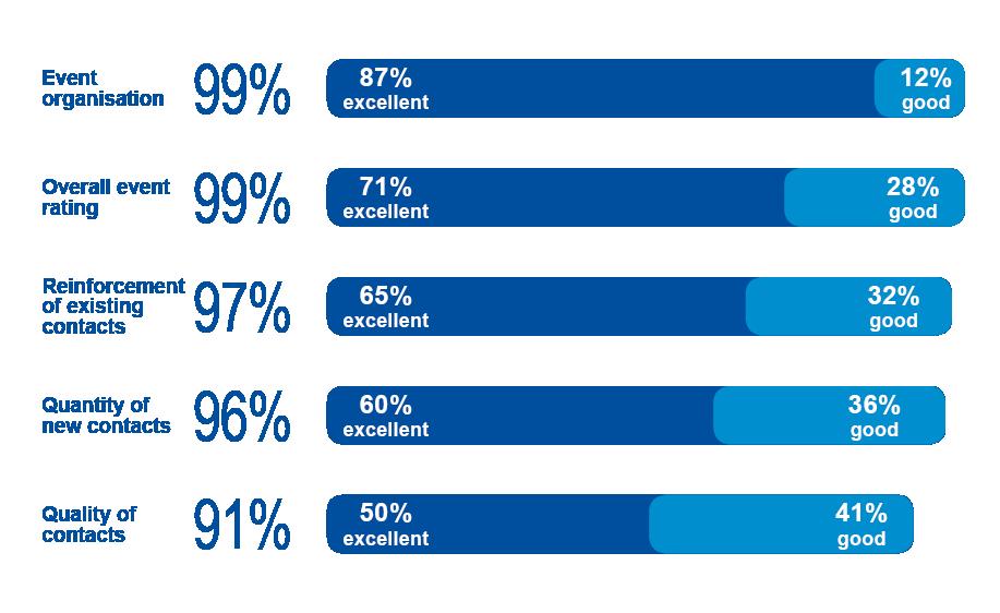 Berlin 18 Statistics - attendee ratings